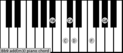 Bb9 add(m3) piano chord