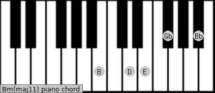 B Minor Chord Piano Pianokeyboard chord Bm11 B