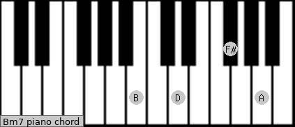 bm7 piano chord b minor seventh charts sounds and intervals
