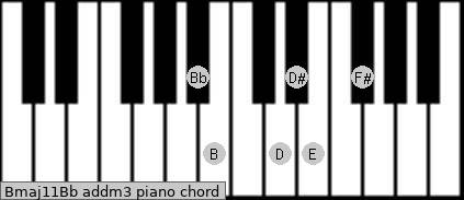 Bmaj11/Bb add(m3) piano chord