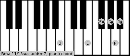 Bmaj11/13sus add(m7) piano chord