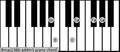 Bmaj13/Bb add(m3) piano chord