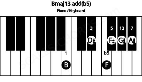 Bmaj13 add(b5) piano chord