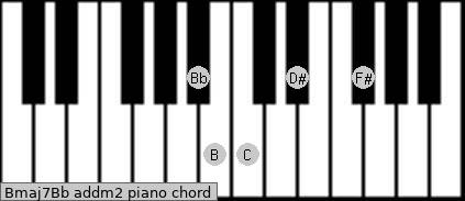 Bmaj7/Bb add(m2) piano chord
