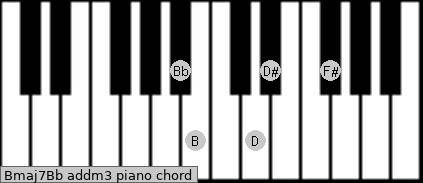Bmaj7/Bb add(m3) piano chord