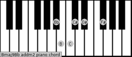 Bmaj9/Bb add(m2) piano chord