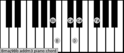 Bmaj9/Bb add(m3) piano chord