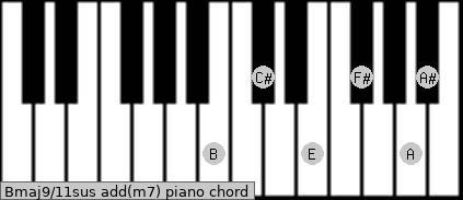 Bmaj9/11sus add(m7) piano chord