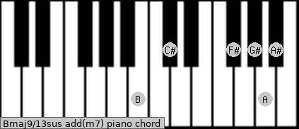 Bmaj9/13sus add(m7) piano chord