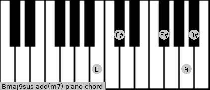 Bmaj9sus add(m7) piano chord