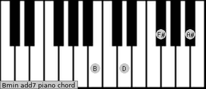 Bmin(add7) Piano chord chart