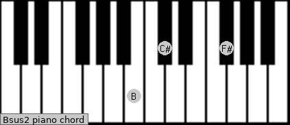 Bsus2 Piano chord chart