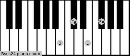 Bsus2/4 piano chord