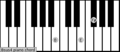 Bsus4 Piano chord chart