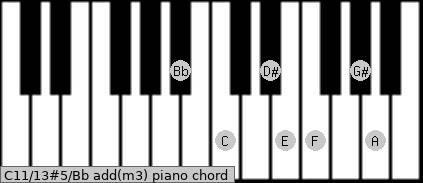 C11/13#5/Bb add(m3) piano chord