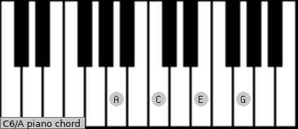 C6/A Piano chord chart