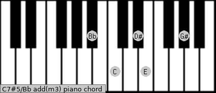 C7#5/Bb add(m3) piano chord