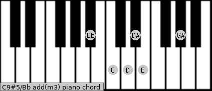 C9#5/Bb add(m3) piano chord