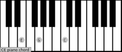 ce piano chord c with e added as the lower note major