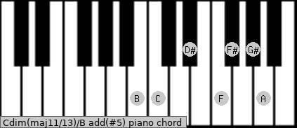 Cdim(maj11/13)/B add(#5) piano chord
