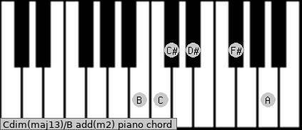 Cdim(maj13)/B add(m2) piano chord