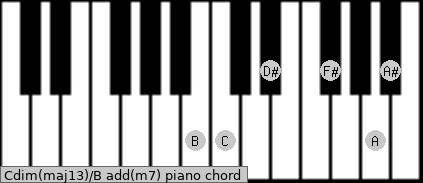 Cdim(maj13)/B add(m7) piano chord