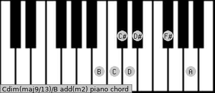 Cdim(maj9/13)/B add(m2) piano chord