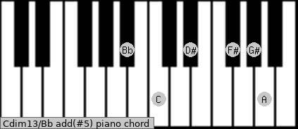 Cdim13/Bb add(#5) piano chord