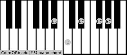 Cdim7/Bb add(#5) piano chord