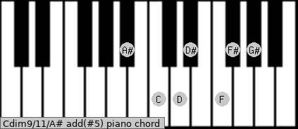 Cdim9/11/A# add(#5) piano chord