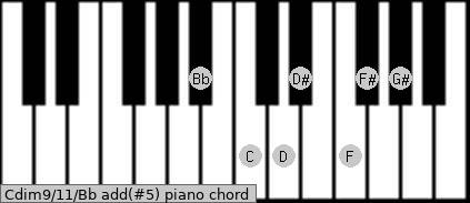 Cdim9/11/Bb add(#5) piano chord