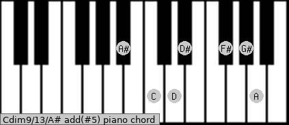 Cdim9/13/A# add(#5) piano chord