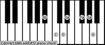 Cdim9/13/Bb add(#5) piano chord