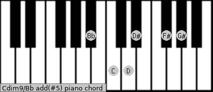 Cdim9/Bb add(#5) piano chord