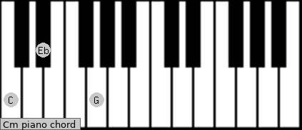 Cm Piano Chord - C minor