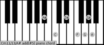 Cm11/13/A# add(#5) piano chord