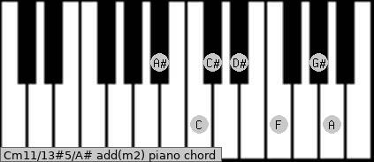 Cm11/13#5/A# add(m2) piano chord