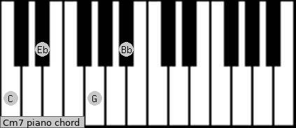 ... chord diagram for piano click here to get the cm7 chord diagram for