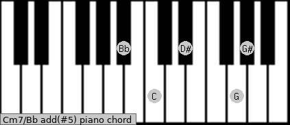 Cm7/Bb add(#5) piano chord