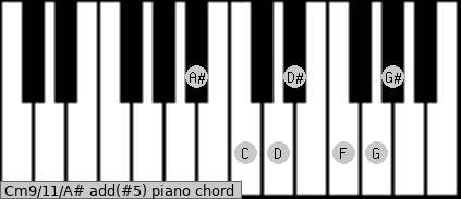 Cm9/11/A# add(#5) piano chord