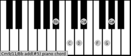 Cm9/11/Bb add(#5) piano chord