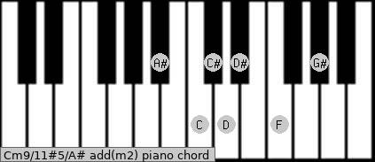 Cm9/11#5/A# add(m2) piano chord