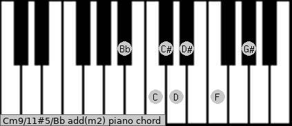 Cm9/11#5/Bb add(m2) piano chord
