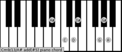 Cm9/13/A# add(#5) piano chord
