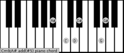 Cm9/A# add(#5) piano chord