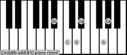 Cm9/Bb add(#5) piano chord