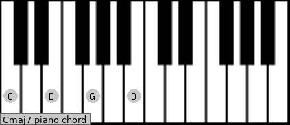 Pianokeyboard chord Cmaj7 C  C Major 7 Chord Piano
