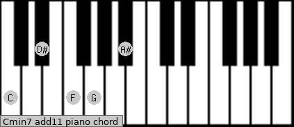 Cmin7(add11) Piano chord chart