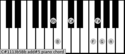 C#11/13b5/Bb add(#5) piano chord