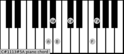 C#11/13#5/A Piano chord chart